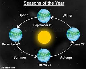 Detailed Diagram Of The Seasons