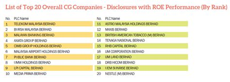 It is stated as per company law and ligation he large companies in malaysia are often called public. TOP 20 Overall CG Companies   MSWG Malaysia
