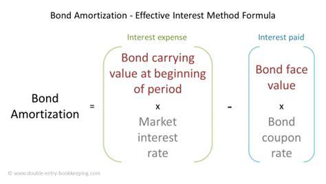 Bond Amortization Schedule - Effective Interest Method ...