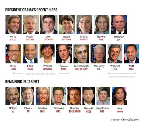 Current Cabinet Members by 2013 President Obama S Cabinet A Diversity Breakdown