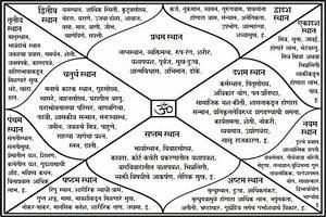 How To Read Janam Kundli Twelve Houses In Kundli Their