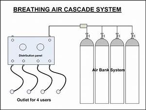 Gas Charging System - Compressed Air