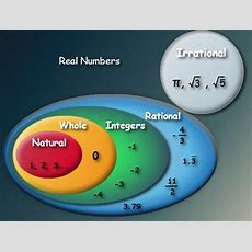 Subsets Of Real Numbers Tutorvista