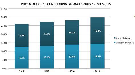 digital learning compass distance education enrollment