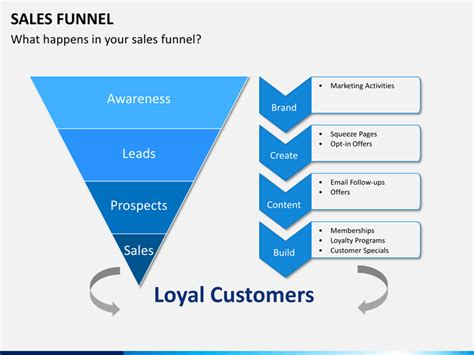 sales funnel template powerpoint   rebocinfo