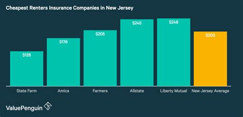 Lowest monthly shop health insurance premiums in new jersey. Who Has The Cheapest Renters Insurance Quotes in New Jersey? - ValuePenguin