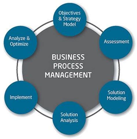 14 Best Business Process Management Concepts Images On. Mortgage Rates For California. Top Drug Treatment Centers Black Chrysler 300. Masshealth Provider Login How To Get A Domain. Fremont High School Los Angeles. Free Credit Report One Time A Year. Sims University Life Cheats Is Aarp Medicare. Affordable Divorce Lawyers In Chicago. Universe Technical Translation