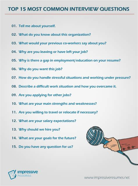 top 15 most common questions impressive