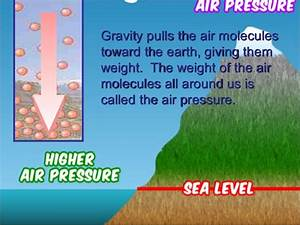 Which Is Stronger  Air Pressure Or Gravity