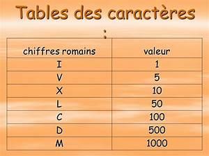 Chiffre Romain De 1 A 50 : les chiffres romains ppt video online t l charger ~ Melissatoandfro.com Idées de Décoration