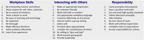 soft skills list www pixshark images galleries