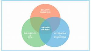 Apa Itu Growth Hack Dan Bagaimana Menerapkannya Di
