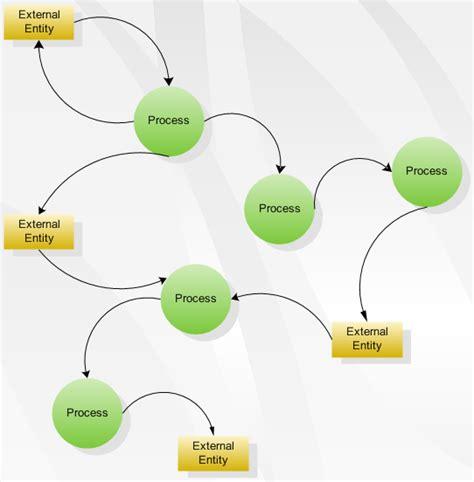 data flow diagram software create data flow diagrams
