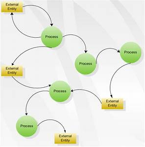 Data Flow Diagram Software  Create Data Flow Diagrams