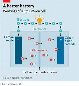 Nobel Prize For Chemistry  The Lithium-ion Battery