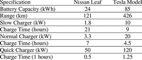 View Tesla 3 Battery Charge Time Gif
