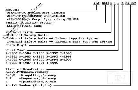 Bmw Vin Decoder Options by Is There Tool To Decode Vin Number