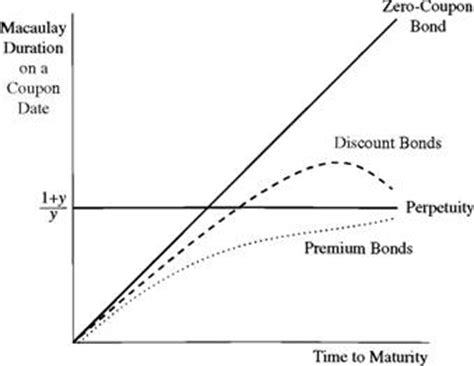 THE RELATIONSHIP BETWEEN YIELD DURATION AND MATURITY ...