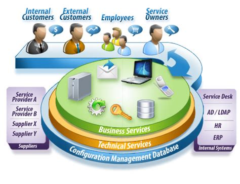 solution manager service desk service request management konsort