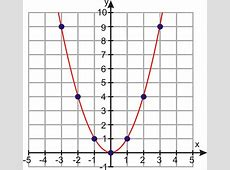 PROJECT Graphing Functions