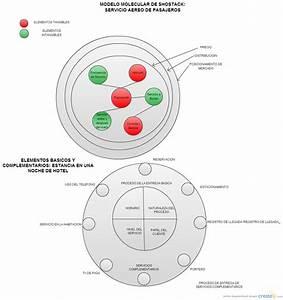 Modelo Molecular Shostack Y Elementos Basicos Y