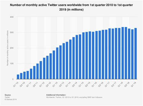 Monthly Active Users 2010-2016