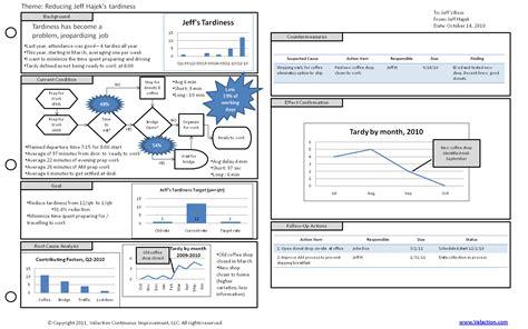 A3 process improvement template costumepartyrun a3 process improvement template a3 report template excel related keywords a3 report maxwellsz