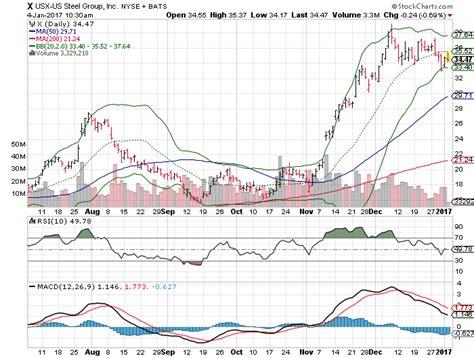 big stock charts  wednesday amazoncom  amzn