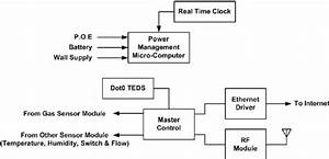 Monitor Block Diagram