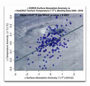 Delta T Berechnen : delta t und delta f eike europ isches institut f r klima energie ~ Themetempest.com Abrechnung