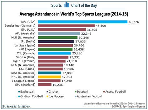 chart  highest attendance sports leagues   world