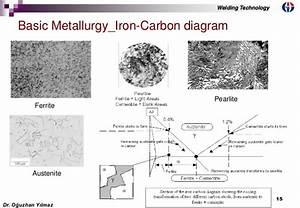 Welding Metallurgy Part I