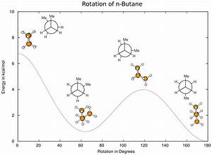 Organic Chemistry - Conformations Of Butane
