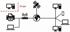 Hacking The Air Gap  Stealing Data From A Computer That