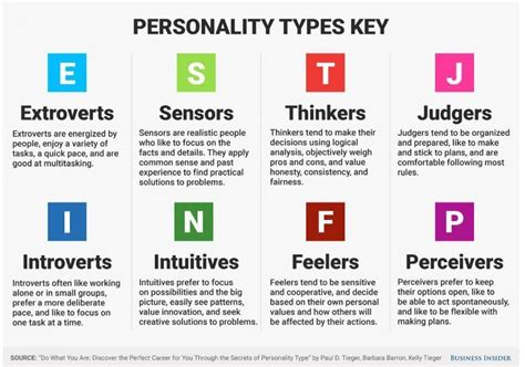 The Best Jobs For Your Personality Type