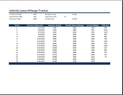 vehicle lease mileage tracker template word excel