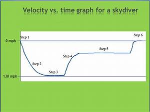 4 4 Terminal Velocity