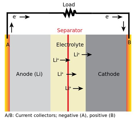 Lithium Battery Diagram by Lithium Ion Smart Phone Batteries