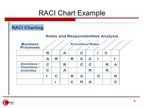 raci chart templates templatelab