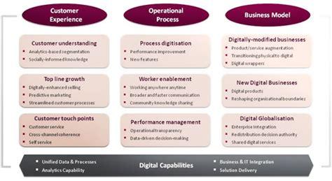 digital transformation framework  capgemini consulting