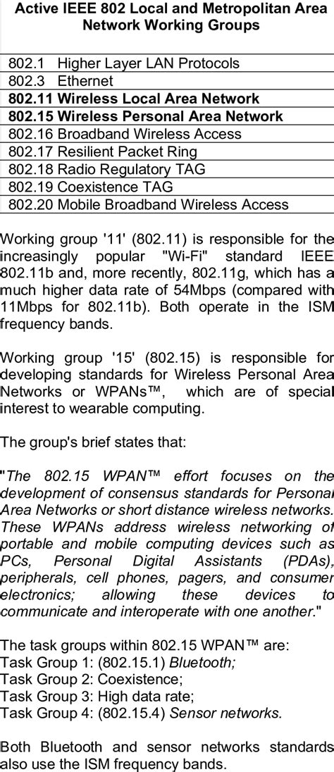 -Working groups of the IEEE 802 Standards Committee. (The