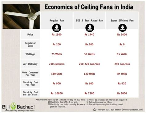 ceiling fan power consumption evaluation and comparison of superfan a bee 5 star rated