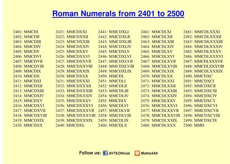 romans catalog phone number numerals chart from teachersparadise numeral numbers 1 1000 gallery