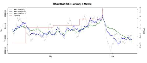 Including a historical data graph visualizing btc mining difficulty chart values with bitcoin difficulty jumps and adjustments (both increases & decreases). Bitcoin Difficulty and Hashrate Chart - BitcoinWisdom | Bitcoin chart, Chart, Cryptocurrency