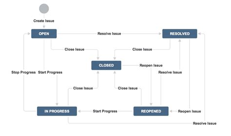 guide  jira workflow  practices  examples