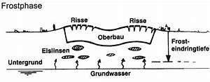 Frosteindringtiefe Berechnen : zeichner strassenbau ~ Themetempest.com Abrechnung