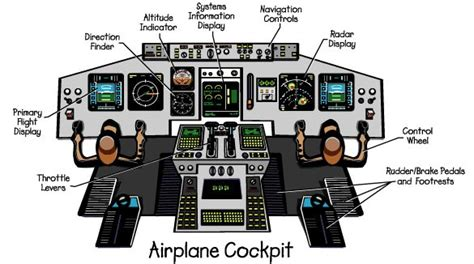 graphical representation of the cockpit of an airplane to