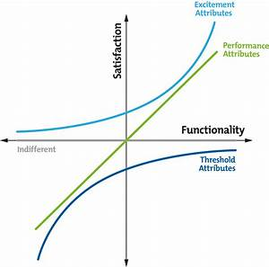 Kano Model Analysis