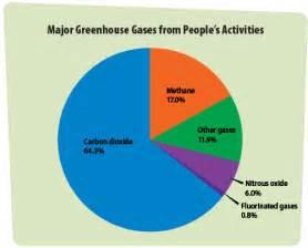 Greenhouse Gas Pie-Chart