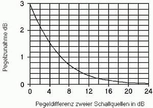 Sound Decibel Chart Adding Acoustic Levels Summing Sound Levels 10 Combining